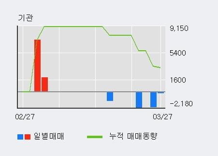 '부스타' 52주 신고가 경신, 외국인 8일 연속 순매수(3.8만주)