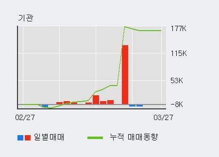 '대우부품' 5% 이상 상승, 전형적인 상승세, 단기·중기 이평선 정배열