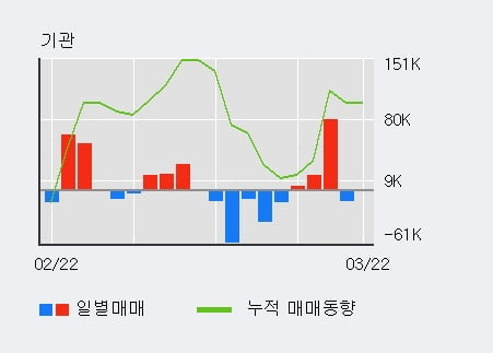 '유니크' 10% 이상 상승, 전일 외국인 대량 순매수