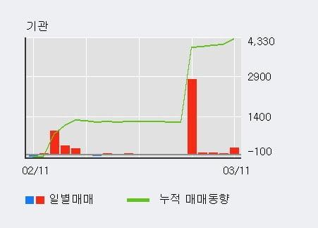 '세우글로벌' 5% 이상 상승, 기관 5일 연속 순매수(3,116주)