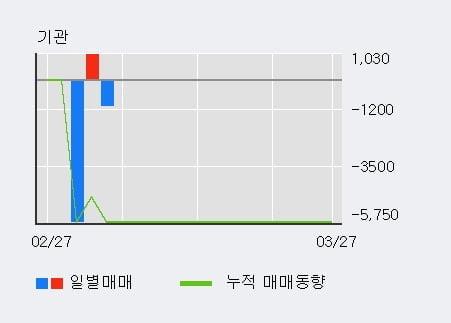 '삼륭물산' 10% 이상 상승, 주가 20일 이평선 상회, 단기·중기 이평선 역배열