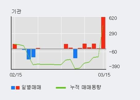 '인팩' 5% 이상 상승, 외국인, 기관 각각 3일, 5일 연속 순매수