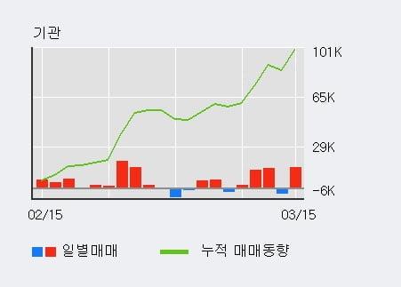 '한국단자' 52주 신고가 경신, 최근 3일간 기관 대량 순매수