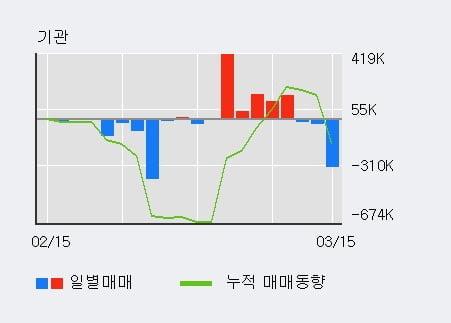 '아주IB투자' 52주 신고가 경신, 전형적인 상승세, 단기·중기 이평선 정배열