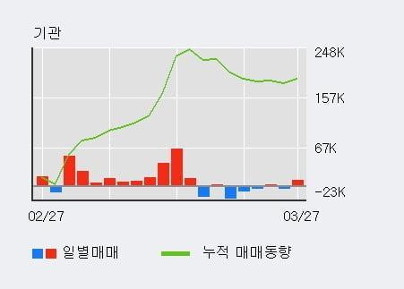 '아주캐피탈' 52주 신고가 경신, 전형적인 상승세, 단기·중기 이평선 정배열