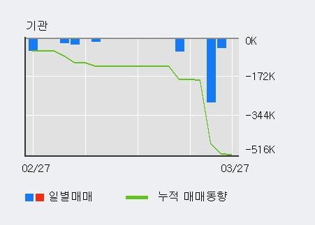 [한경로보뉴스] '동아화성' 52주 신고가 경신, 전형적인 상승세, 단기·중기 이평선 정배열