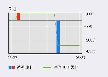 '상지카일룸' 10% 이상 상승, 주가 5일 이평선 상회, 단기·중기 이평선 역배열