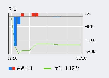 '필링크' 10% 이상 상승, 전일 외국인 대량 순매수