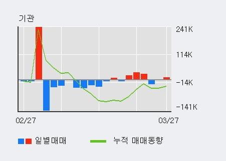 '휴비츠' 10% 이상 상승, 전형적인 상승세, 단기·중기 이평선 정배열