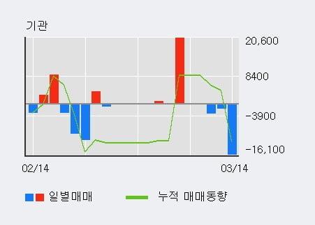 '머큐리' 10% 이상 상승, 주가 상승세, 단기 이평선 역배열 구간