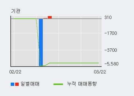 '포메탈' 10% 이상 상승, 외국인 3일 연속 순매수(1.5만주)