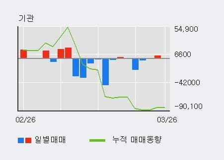 'KC코트렐' 52주 신고가 경신, 전일 외국인 대량 순매수