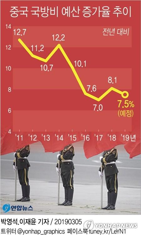증가율 낮췄다지만…中, 올해 국방예산 200조원 육박