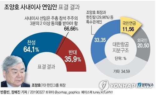 """조양호 경영권 박탈은 """"자본시장 촛불혁명"""" 평가 나와"""