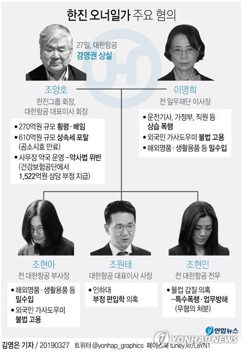 """경제개혁연대 """"조양호, 대한항공 미등기임원 미련도 버려야"""""""