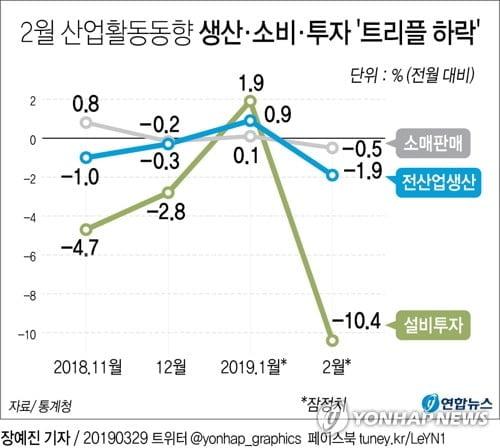 생산·소비·투자 트리플 감소…경기지표 동반하락 역대 최장