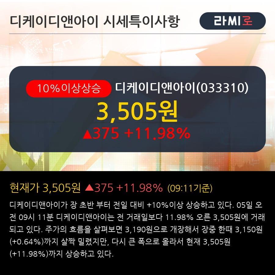 [한경로보뉴스] '디케이디앤아이' 10% 이상 상승, 전일 외국인 대량 순매수
