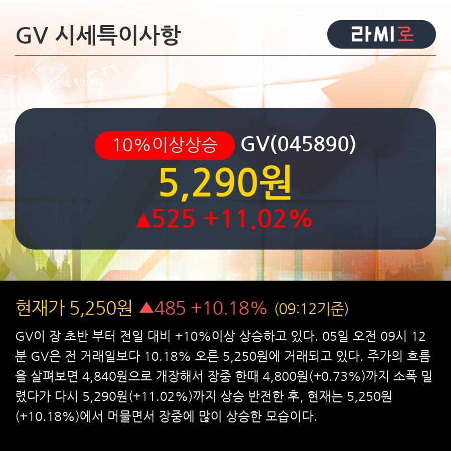 [한경로보뉴스] 'GV' 10% 이상 상승, 최근 3일간 외국인 대량 순매수