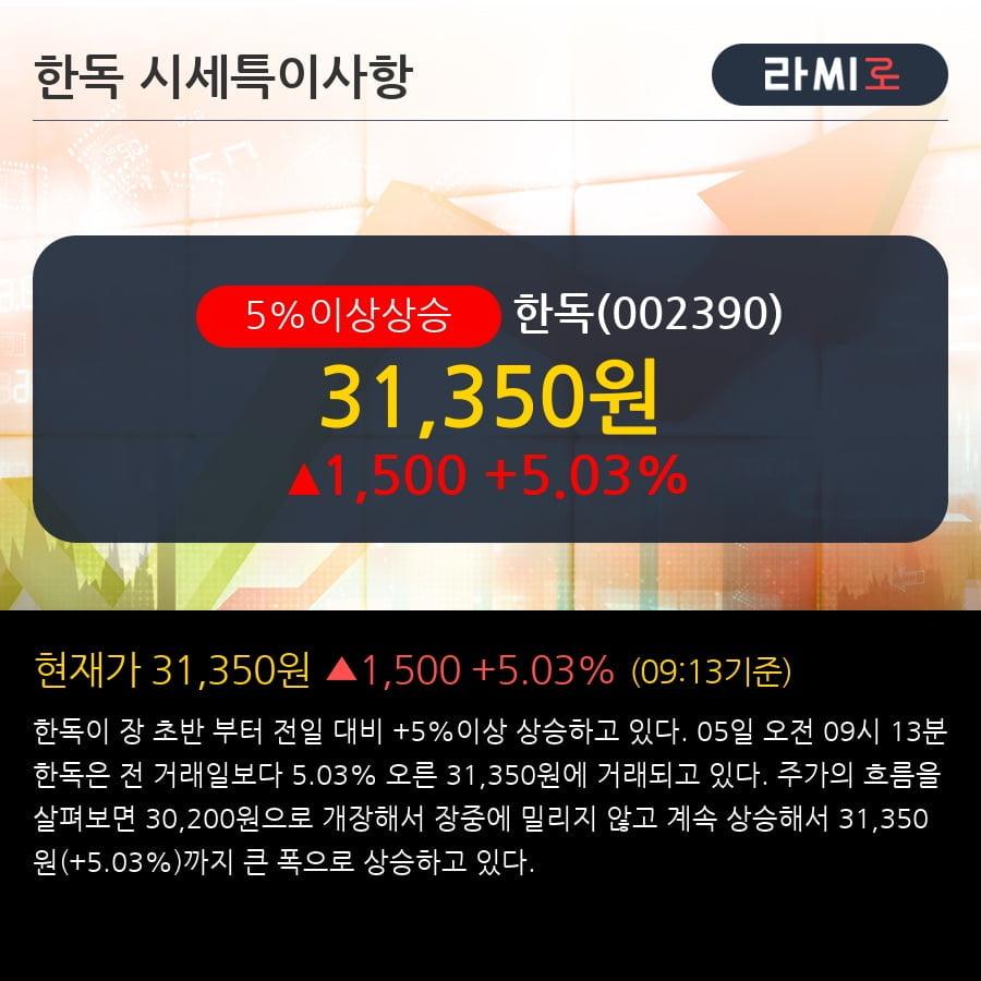 [한경로보뉴스] '한독' 5% 이상 상승, 주가 상승 중, 단기간 골든크로스 형성