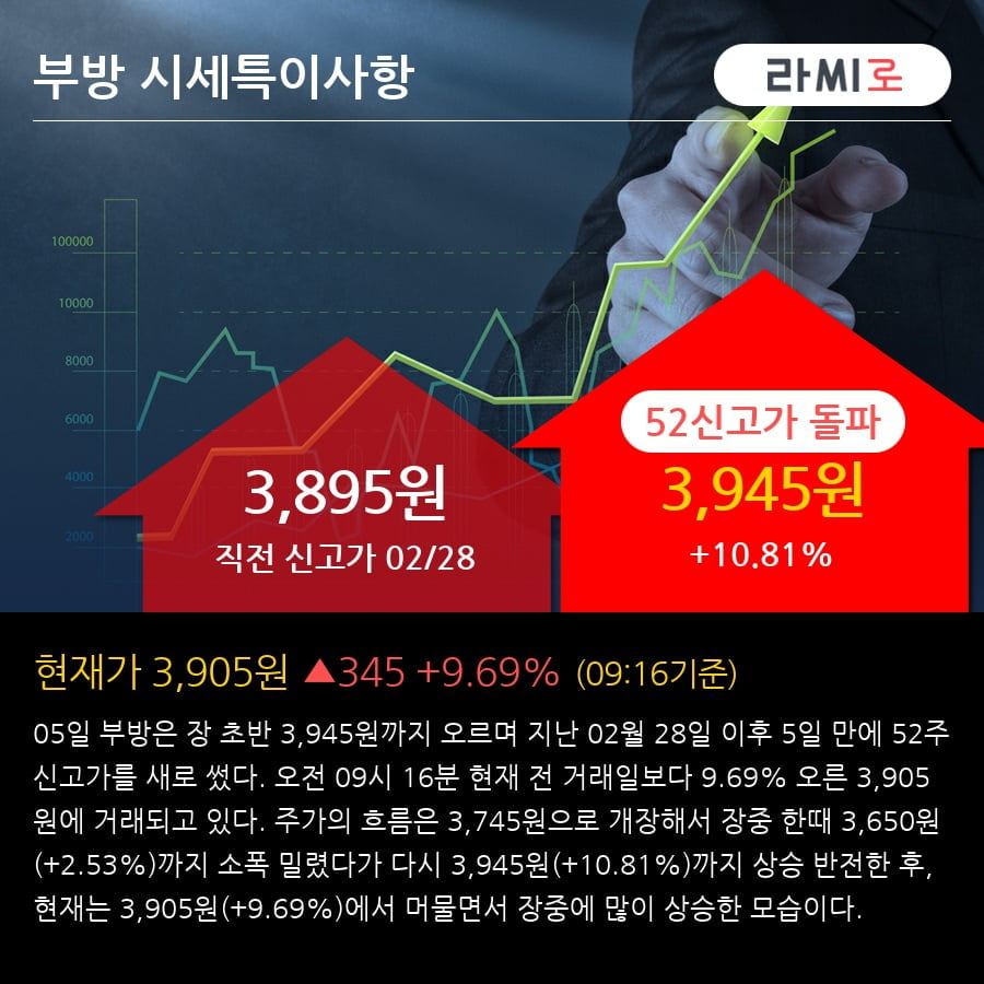 [한경로보뉴스] '부방' 52주 신고가 경신, 전형적인 상승세, 단기·중기 이평선 정배열