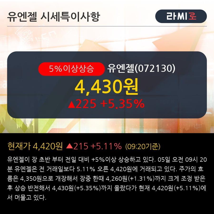 [한경로보뉴스] '유엔젤' 5% 이상 상승, 주가 상승세, 단기 이평선 역배열 구간