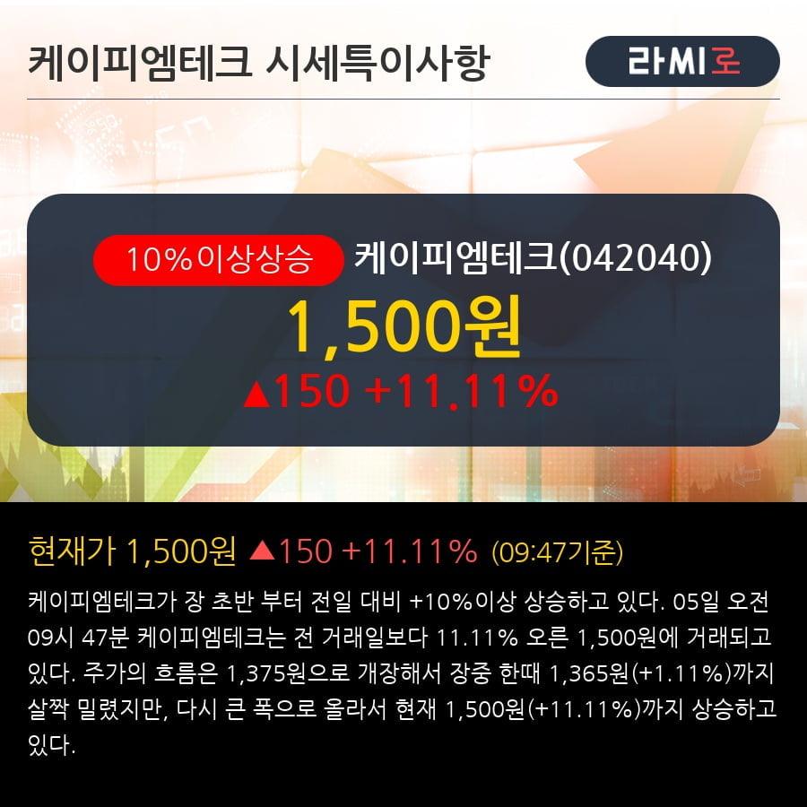 [한경로보뉴스] '케이피엠테크' 10% 이상 상승, 전형적인 상승세, 단기·중기 이평선 정배열