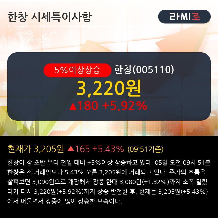 [한경로보뉴스] '한창' 5% 이상 상승, 상승 추세 후 조정 중, 단기·중기 이평선 정배열