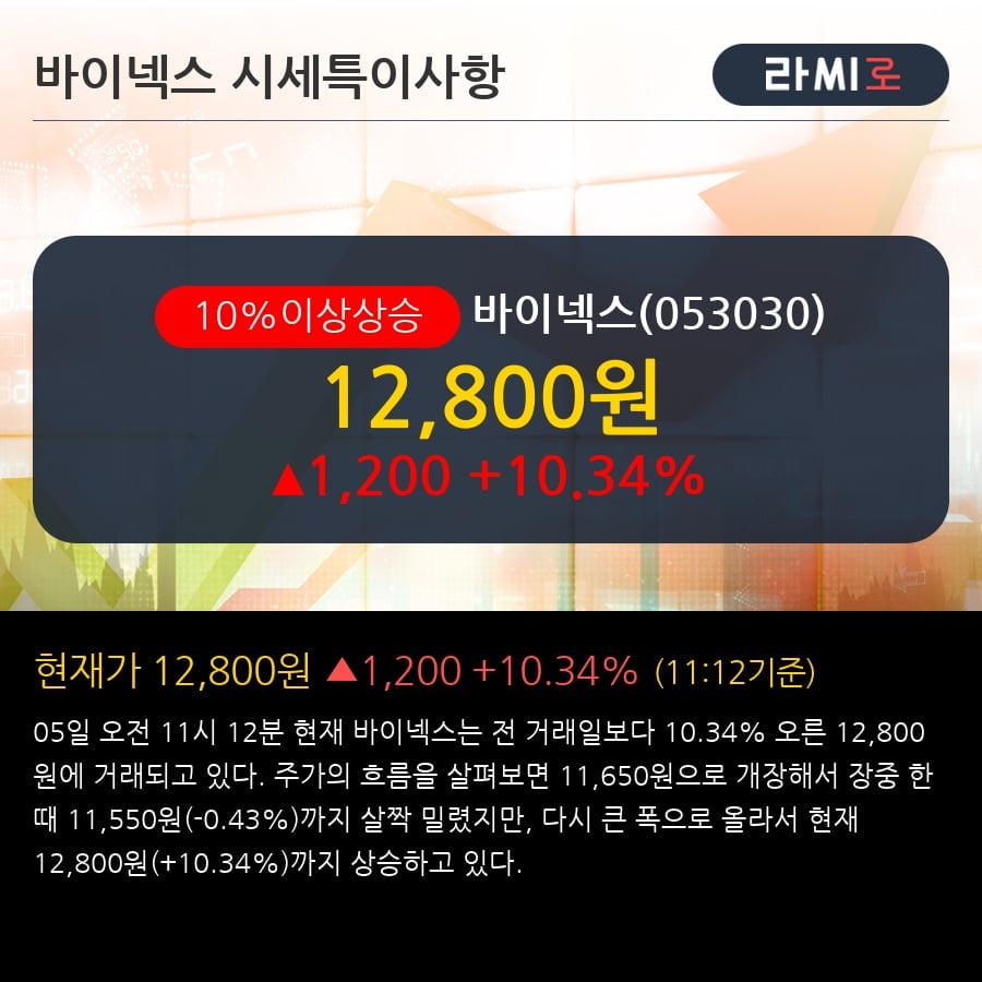[한경로보뉴스] '바이넥스' 10% 이상 상승, 전일 외국인 대량 순매수
