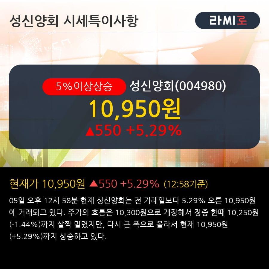 [한경로보뉴스] '성신양회' 5% 이상 상승, 주가 반등 시도, 단기 이평선 역배열 구간