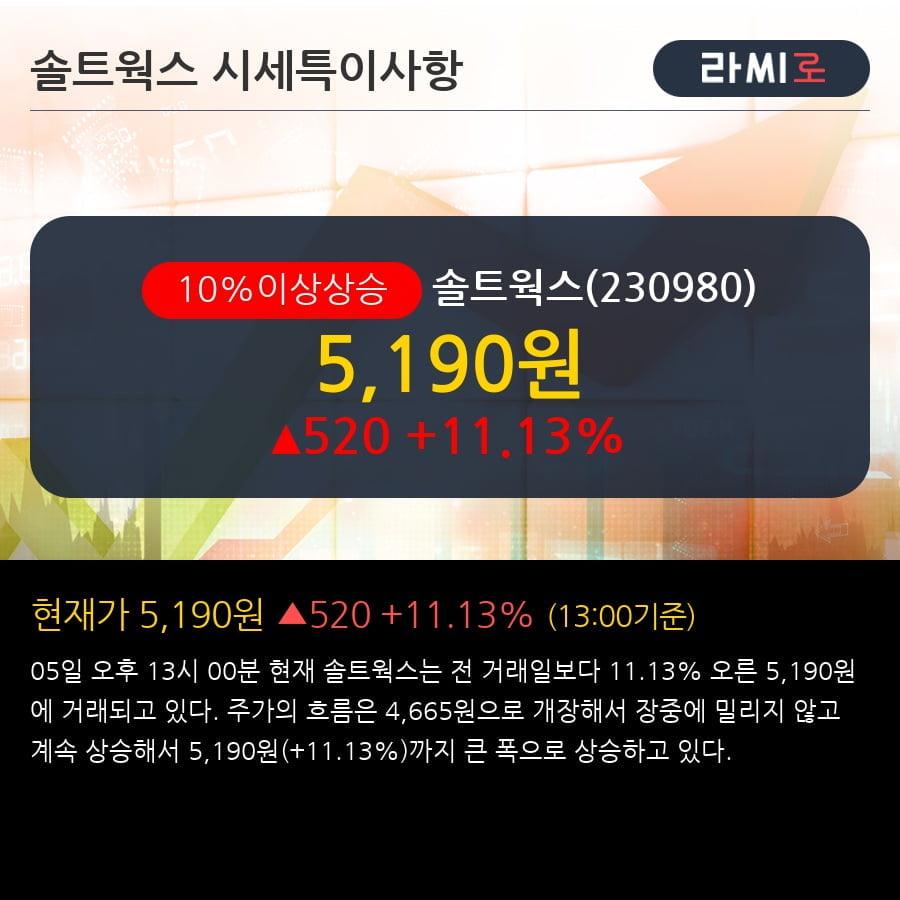 [한경로보뉴스] '솔트웍스' 10% 이상 상승, 주가 상승세, 단기 이평선 역배열 구간