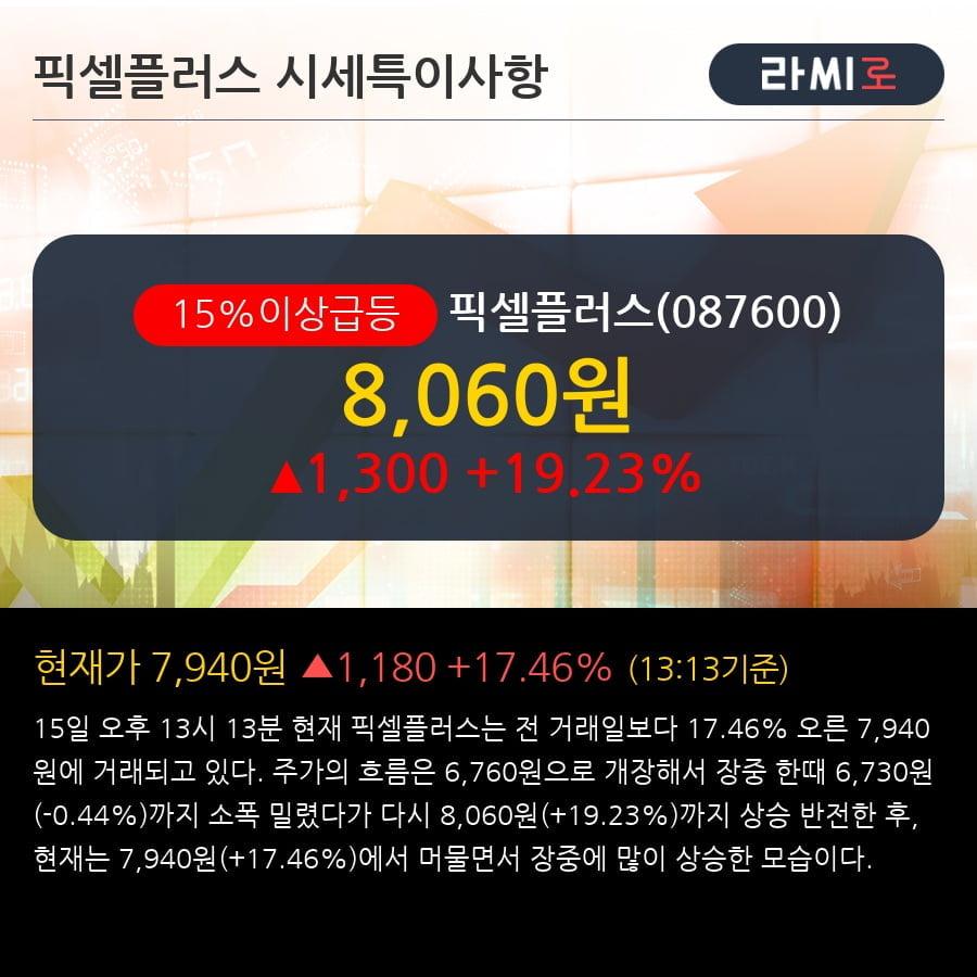'픽셀플러스' 15% 이상 상승, 주가 상승세, 단기 이평선 역배열 구간