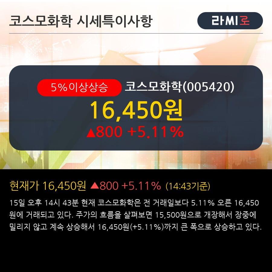'코스모화학' 5% 이상 상승, 외국인 7일 연속 순매수(14.7만주)