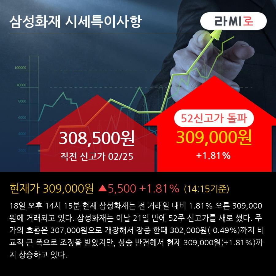 '삼성화재' 52주 신고가 경신, 전형적인 상승세, 단기·중기 이평선 정배열