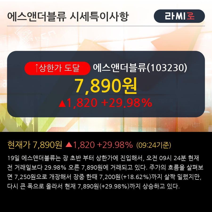 '에스앤더블류' 상한가↑ 도달, 주가 5일 이평선 상회, 단기·중기 이평선 역배열