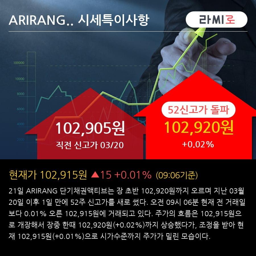 'ARIRANG 단기채권액티브' 52주 신고가 경신, 전형적인 상승세, 단기·중기 이평선 정배열