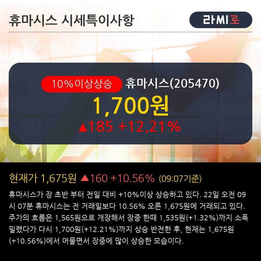 '휴마시스' 10% 이상 상승, 외국인 4일 연속 순매수(2.0만주)