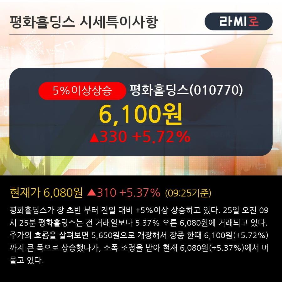 '평화홀딩스' 5% 이상 상승, 주가 5일 이평선 상회, 단기·중기 이평선 역배열