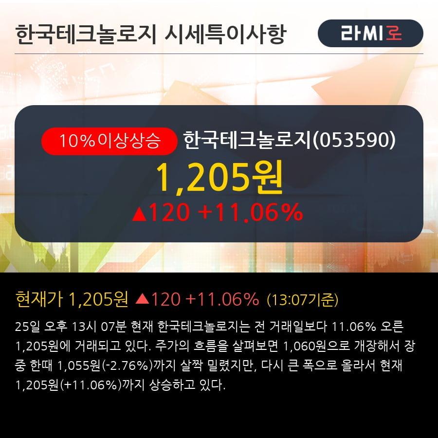 '한국테크놀로지' 10% 이상 상승, 전형적인 상승세, 단기·중기 이평선 정배열