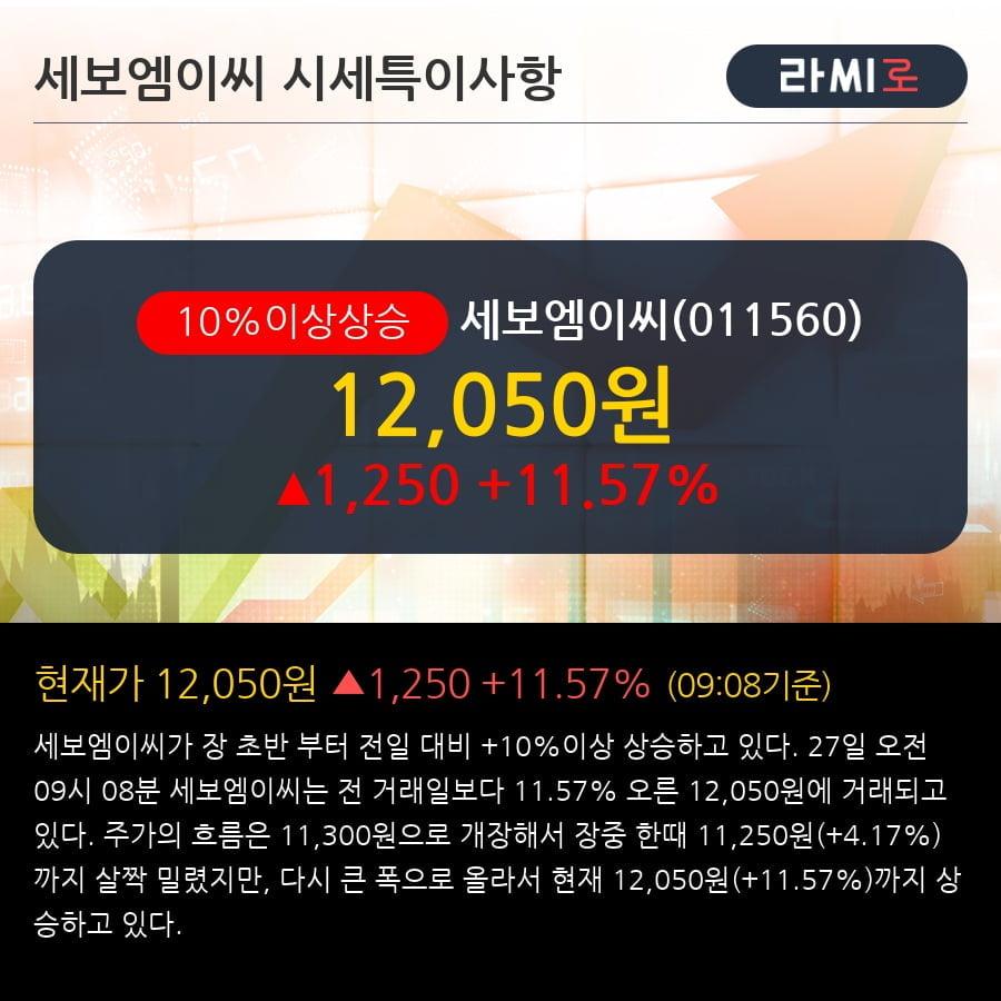 '세보엠이씨' 10% 이상 상승, 전일 종가 기준 PER 4.3배, PBR 0.7배, 저PER