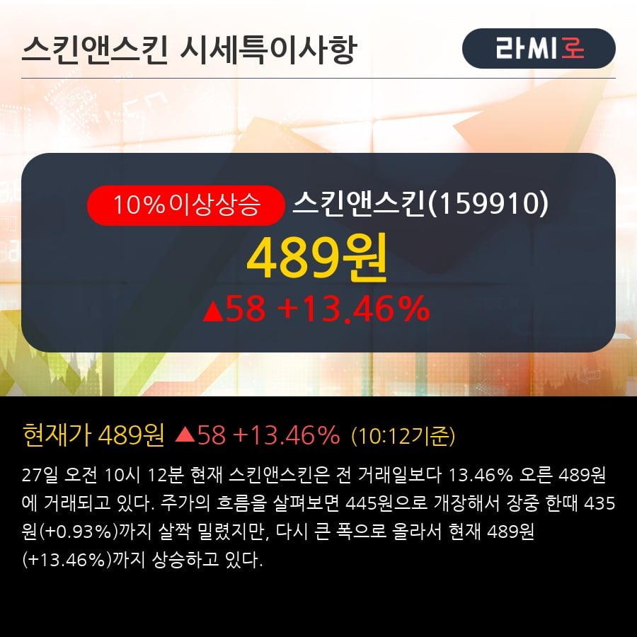 '스킨앤스킨' 10% 이상 상승, 주가 5일 이평선 상회, 단기·중기 이평선 역배열