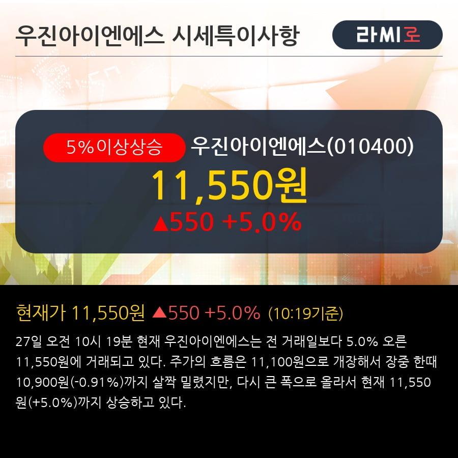 '우진아이엔에스' 5% 이상 상승, 전형적인 상승세, 단기·중기 이평선 정배열