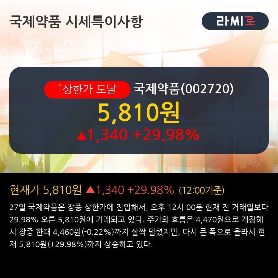 '국제약품' 상한가↑ 도달, 전형적인 상승세, 단기·중기 이평선 정배열