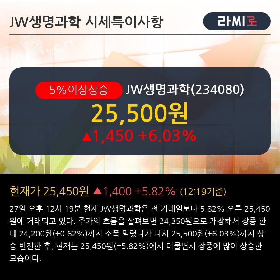 'JW생명과학' 5% 이상 상승, 주가 상승세, 단기 이평선 역배열 구간