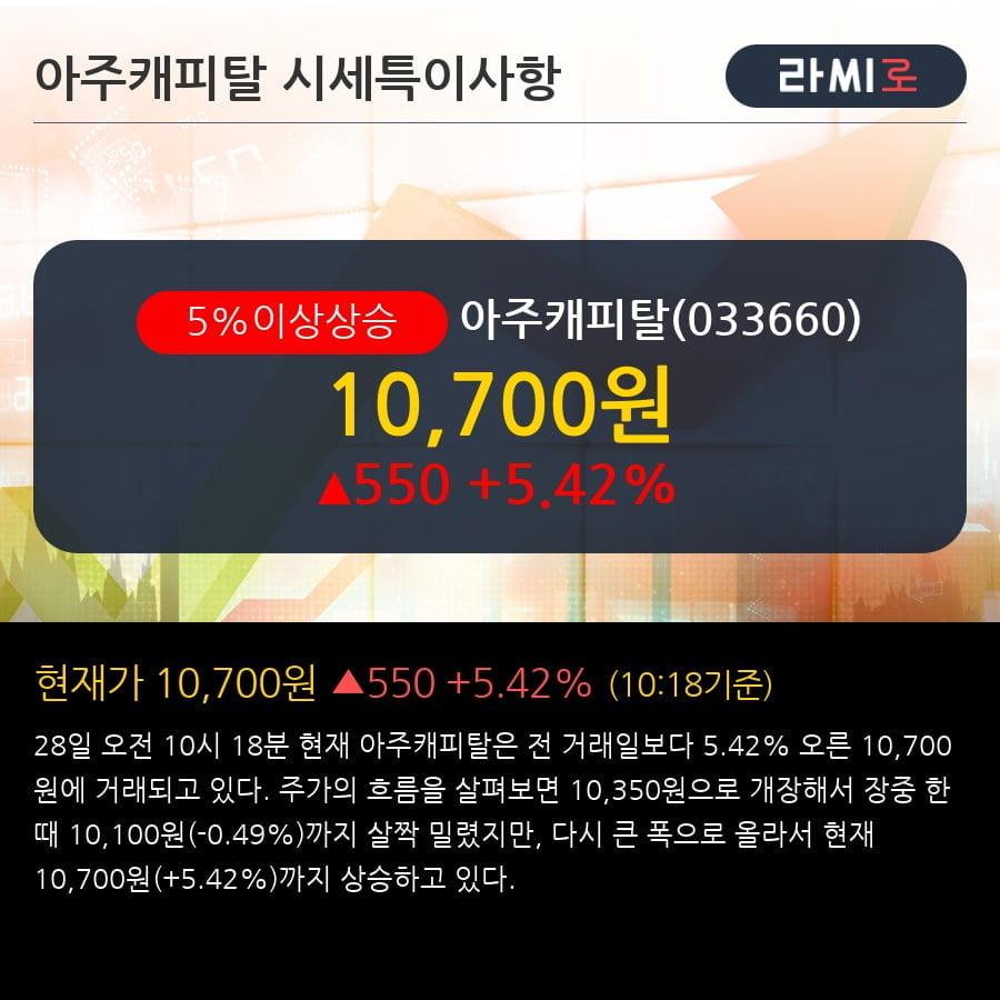 '아주캐피탈' 5% 이상 상승, 외국인 22일 연속 순매수(45.9만주)