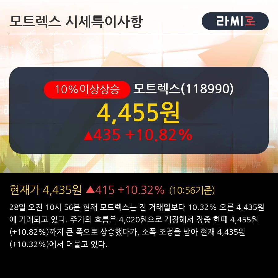 '모트렉스' 10% 이상 상승, 주가 20일 이평선 상회, 단기·중기 이평선 역배열