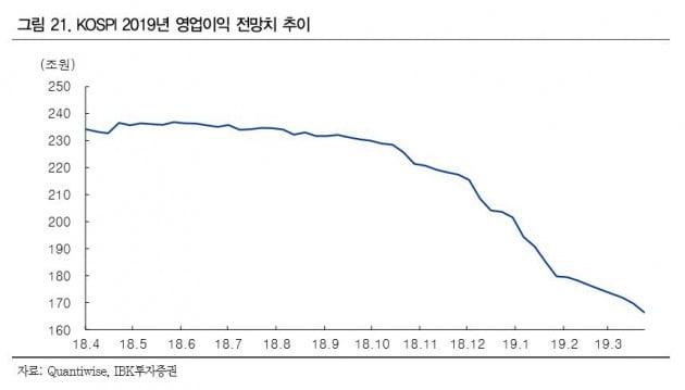 [초점]1분기 부진 속 미디어·생활소비재·은행 '깜짝 실적' 기대