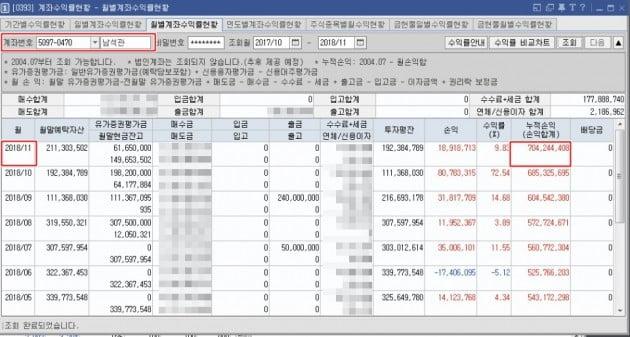 """[투자 썰쩐] (15) 1000만원을 20억원으로 만든 비법…""""손수건 가운데 잡아라"""""""