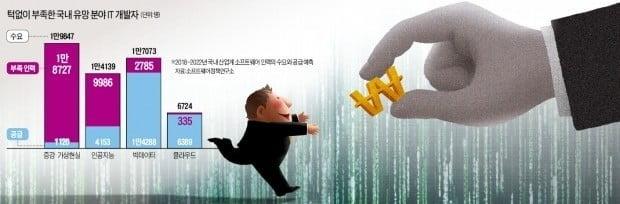 출처=한경DB