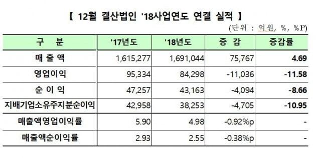 2018년 코스닥 영업이익 8조4298억원…전년비 11.5%↓