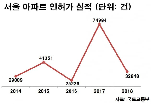 [집코노미] 2023년 서울 아파트 공급대란?…기우일까 실현될까